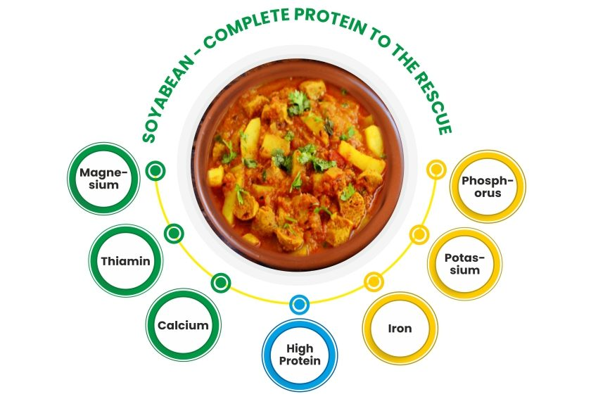 Soyabean- Complete protein to the rescue